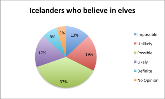 icelanders