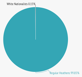 graph-chart-white-nationalism-asatru-heathenry