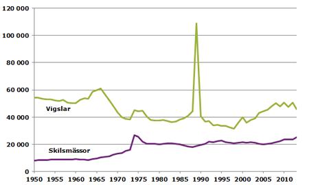 antal-vigslar-och-skilsmassor-1950-2013